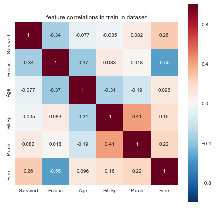 Speedml Correlation Plot